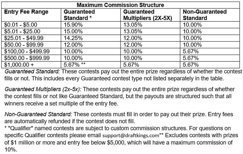 DraftKings Maximum Commission Structure