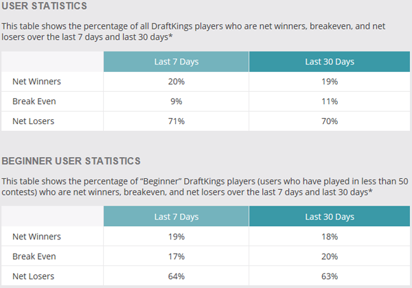 DraftKings DFS Winning Percentages