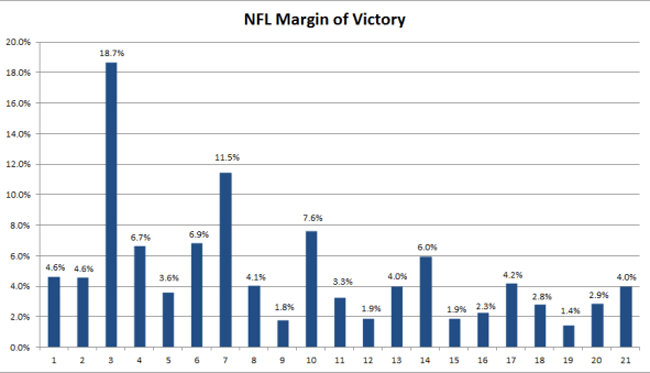 NFL Margin of Victory