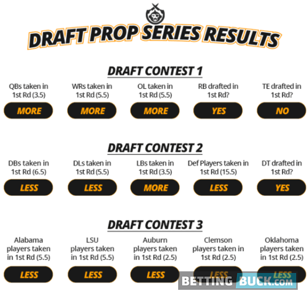 Draft Contests